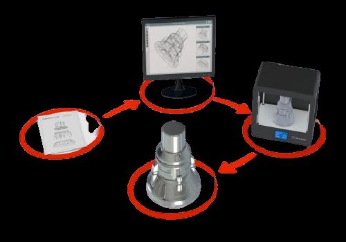 CAD CAM Design Services